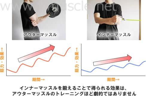 インナーマッスルを鍛えることで得られる効果は、アウターマッスルのトレーニングほど劇的ではありません